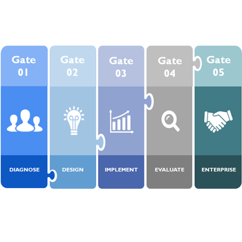 Organisational Toolkit